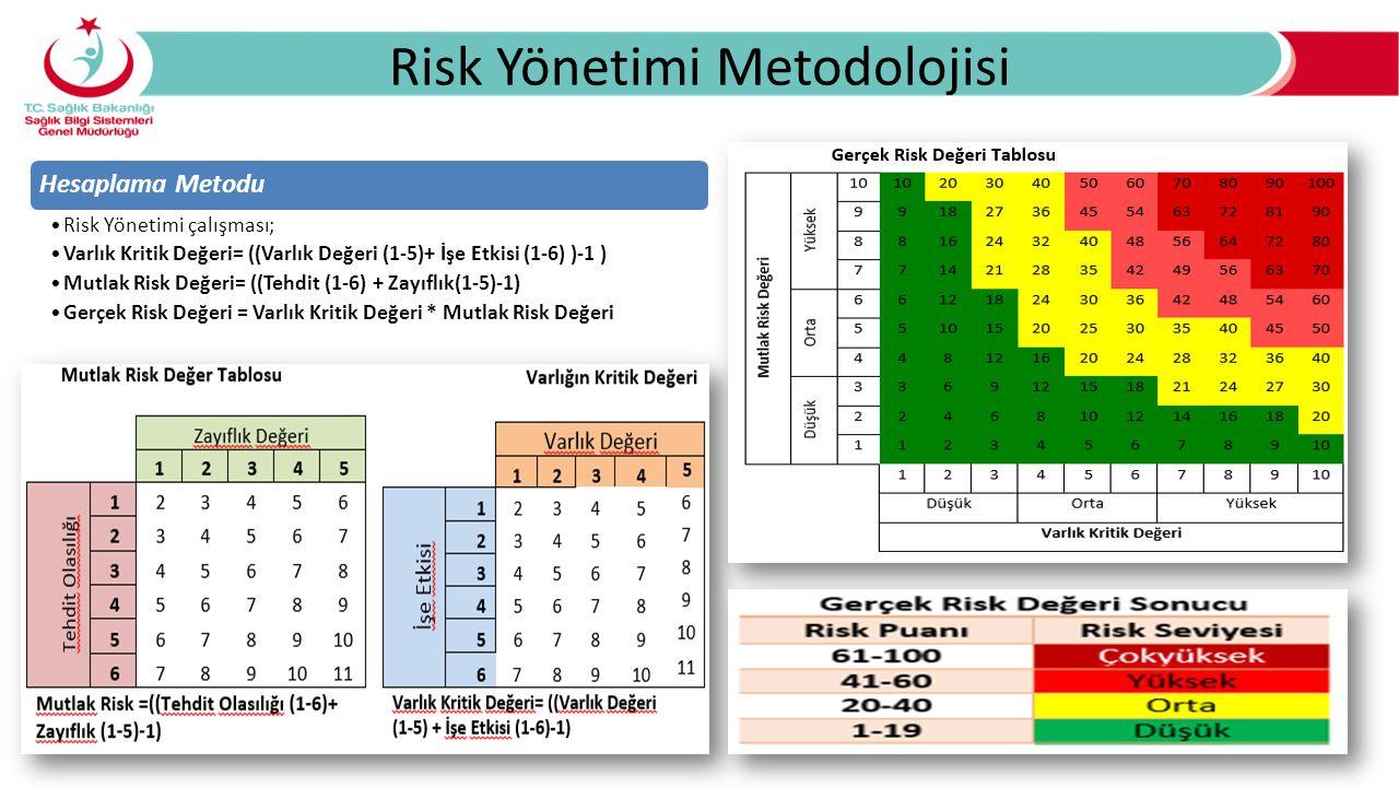 Risk Yönetimi Metodolojisi Hesaplama Metodu Risk Yönetimi çalışması; Varlık Kritik Değeri= ((Varlık Değeri (1-5)+ İşe Etkisi (1-6) )-1 ) Mutlak Risk Değeri= ((Tehdit (1-6) + Zayıflık(1-5)-1) Gerçek Risk Değeri = Varlık Kritik Değeri * Mutlak Risk Değeri