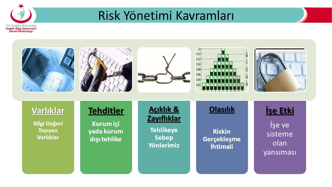 Risk Yönetimi KavramlarıVarlıklar Bilgi Değeri Taşıyan VarlıklarTehditler Kurum içi yada kurum dışı tehlike Açıklık & Zayıflıklar Tehlikeye Sebep YönlerimizOlasılık Riskin Gerçekleşme İhtimali İşe Etki İşe ve sisteme olan yansıması