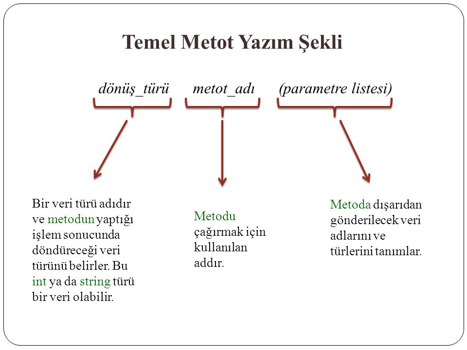 Temel Metot Yazım Şekli dönüş_türü metot_adı (parametre listesi) Bir veri türü adıdır ve metodun yaptığı işlem sonucunda döndüreceği veri türünü belir
