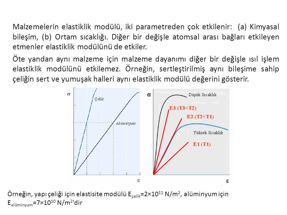 Malzemelerin elastiklik modülü, iki parametreden çok etkilenir: (a) Kimyasal bileşim, (b) Ortam sıcaklığı. Diğer bir değişle atomsal arası bağları etk