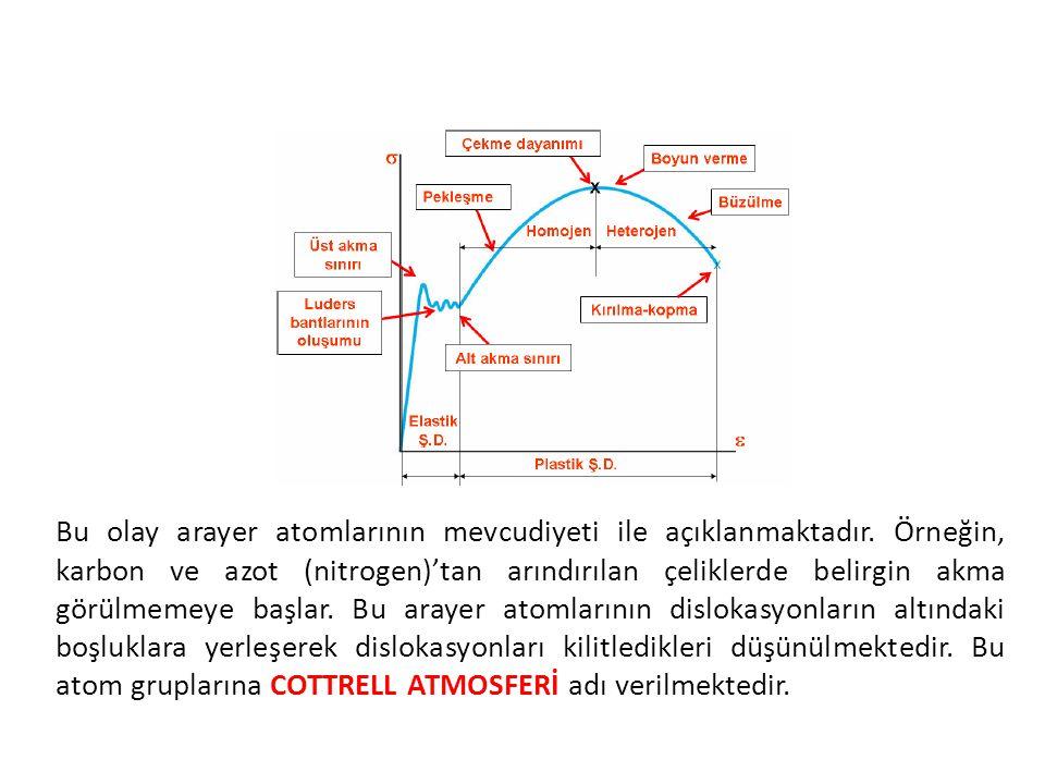 Bu olay arayer atomlarının mevcudiyeti ile açıklanmaktadır. Örneğin, karbon ve azot (nitrogen)'tan arındırılan çeliklerde belirgin akma görülmemeye ba