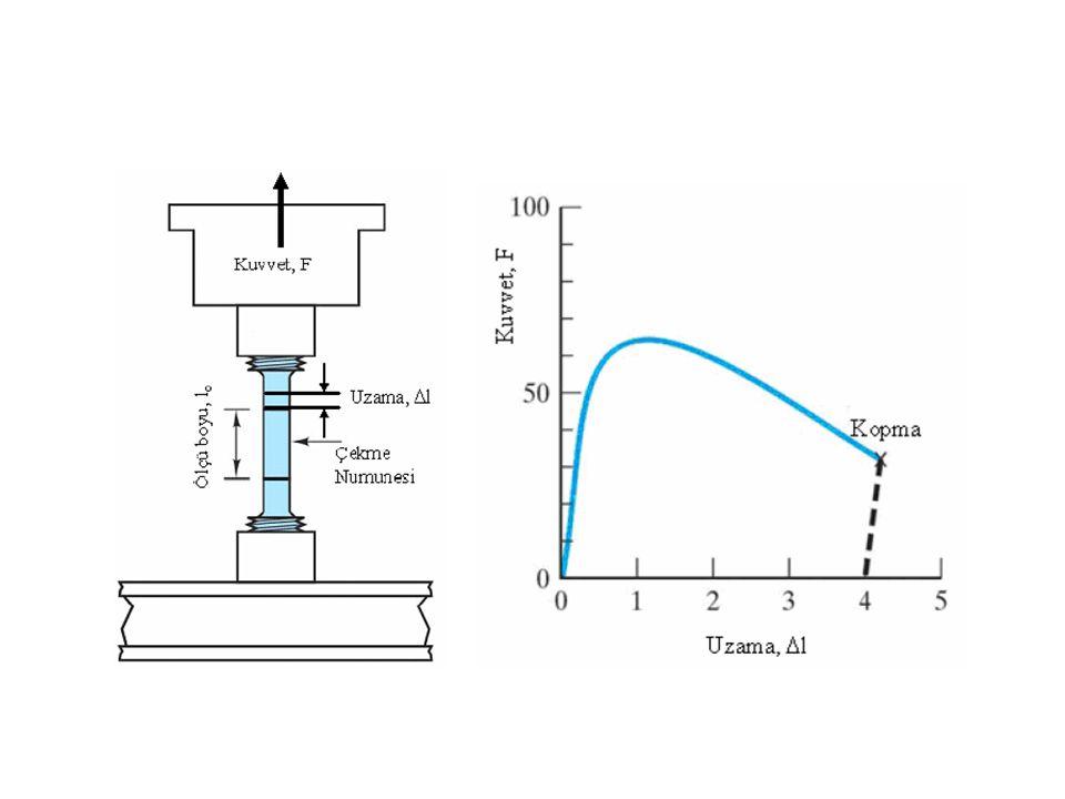 45 Çentik/Darbe Çentik darbe deneyi, malzemeyi gevrek davranmaya iten şartlar altında malzemenin dinamik tokluğunu ölçmek için yapılır Normal şartlarda sünek malzeme Üç eksenli yükleme hali Düşük sıcaklıkta zorlama Kuvvetin ani uygulanması (darbe) durumlarında plastik şekil değişimine imkan bulamaz ve gevrek davranış gösterirler.