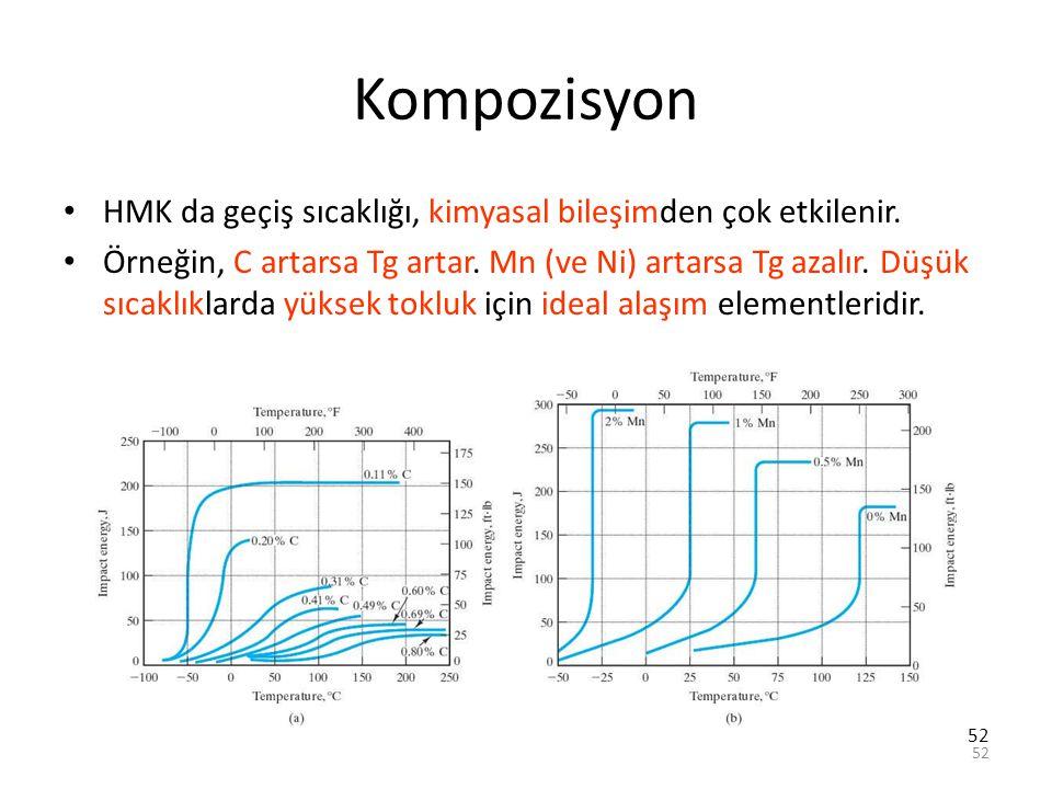 52 Kompozisyon HMK da geçiş sıcaklığı, kimyasal bileşimden çok etkilenir. Örneğin, C artarsa Tg artar. Mn (ve Ni) artarsa Tg azalır. Düşük sıcaklıklar
