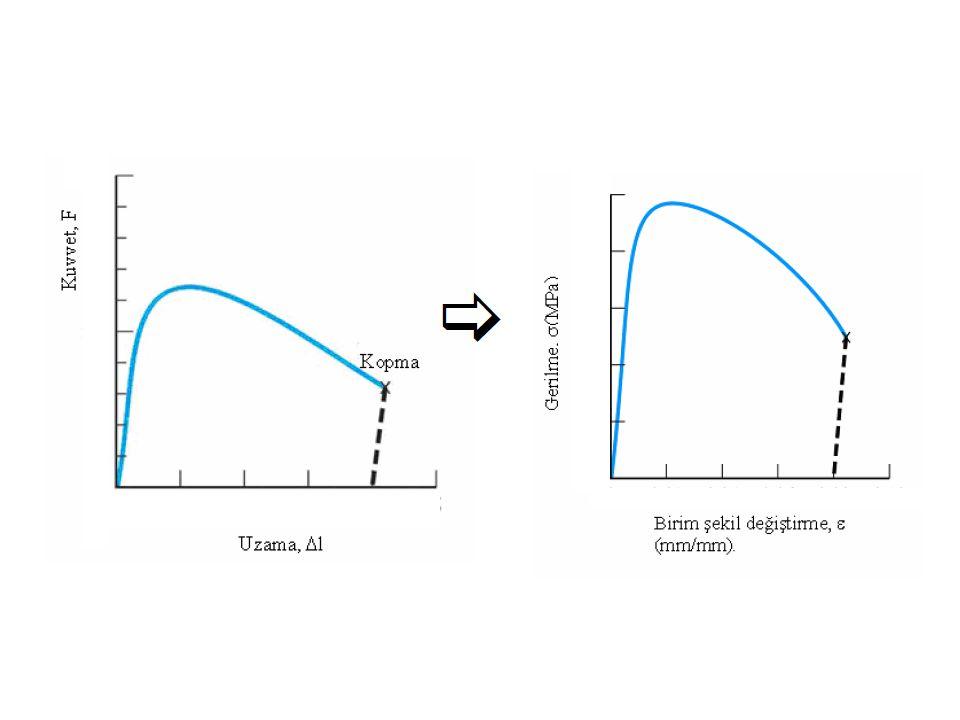 Çekme deneyi sırasında parça, önce ELASTİK şekil değişimine daha sonrada PLASTİK şekil değişimine maruz kalır.