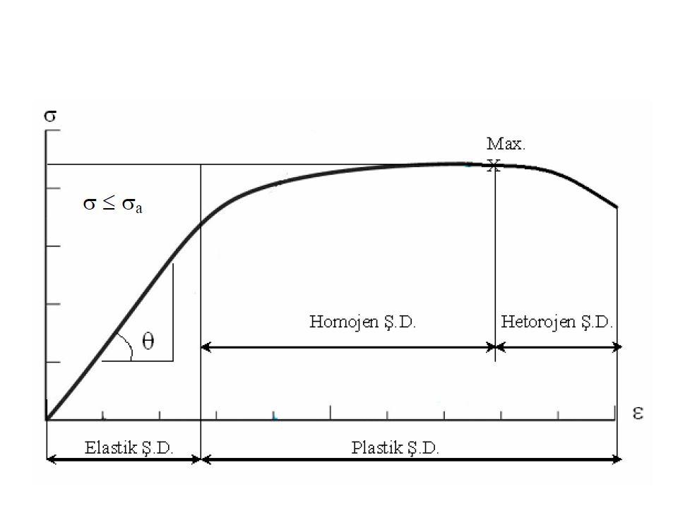 49 Kristal Yapı YMK; sünek ve tok, SDH; gevrek, HMK; bazı şartlarda gevrek bazılarında tok davranmaktadır.
