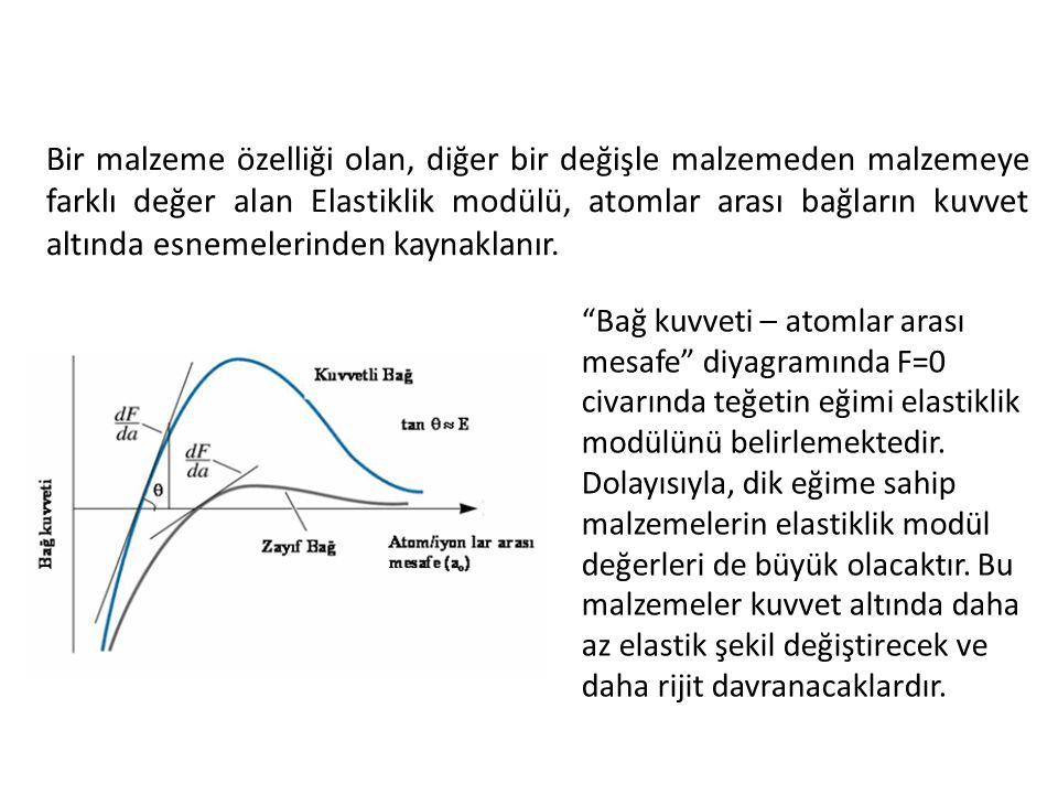 Bir malzeme özelliği olan, diğer bir değişle malzemeden malzemeye farklı değer alan Elastiklik modülü, atomlar arası bağların kuvvet altında esnemeler