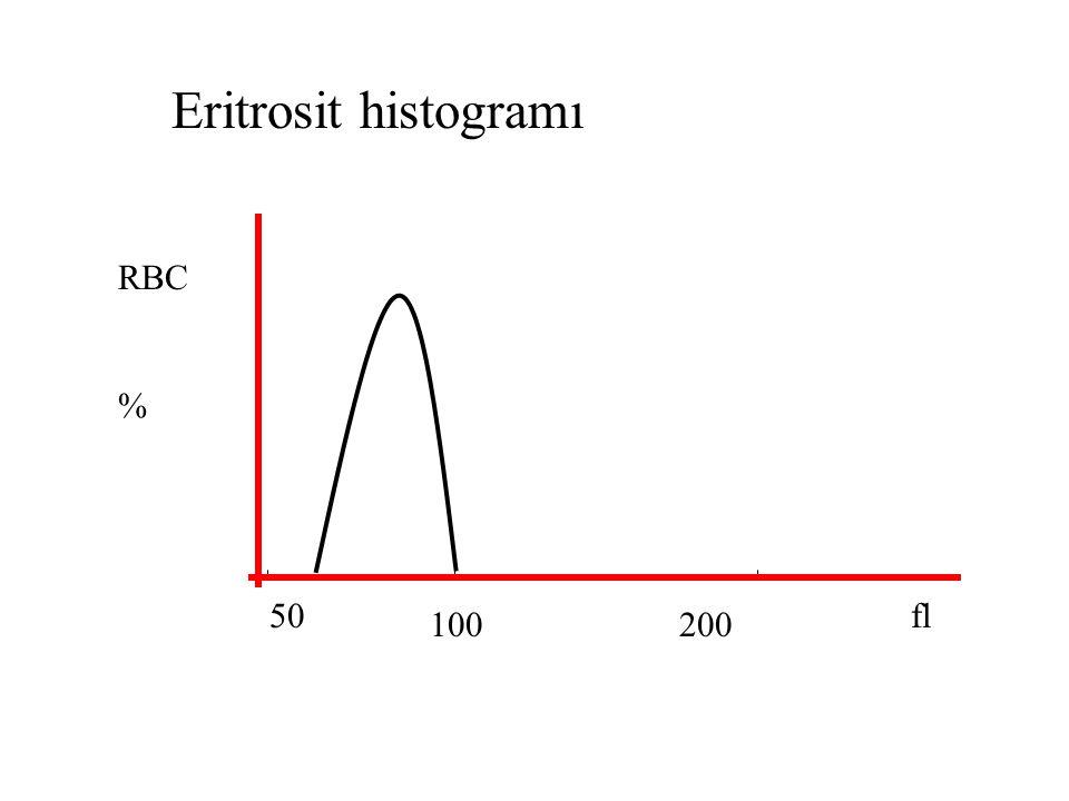 50 100200 fl RBC % Eritrosit histogramı