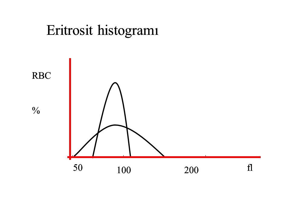 50 100200 fl RBC % Eritrosit histogramı 50 100200 fl RBC % Eritrosit histogramı
