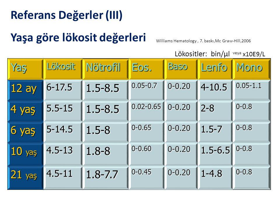 YaşLökositNötrofilEos.BasoLenfoMono 12 ay 6-17.51.5-8.50.05-0.70-0.204-10.50.05-1.1 4 yaş 5.5-151.5-8.50.02-0.650-0.202-80-0.8 6 yaş 5-14.51.5-80-0.65