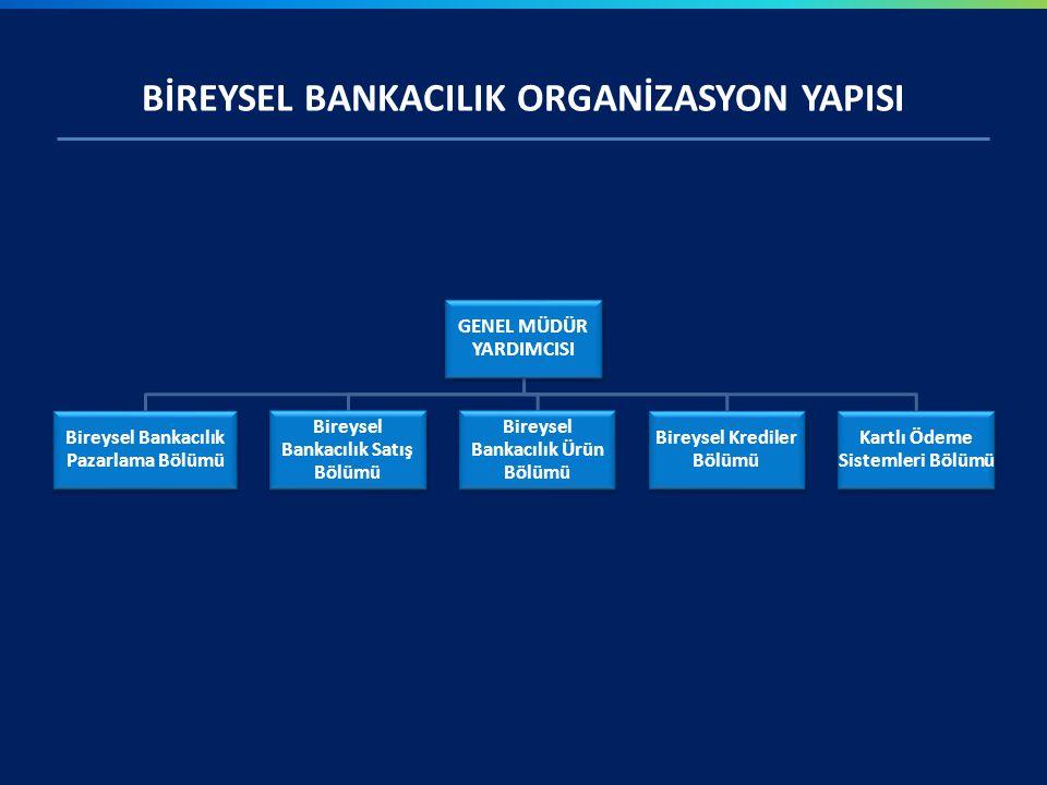 BİREYSEL BANKACILIK ORGANİZASYON YAPISI GENEL MÜDÜR YARDIMCISI Bireysel Bankacılık Pazarlama Bölümü Bireysel Bankacılık Satış Bölümü Bireysel Bankacıl
