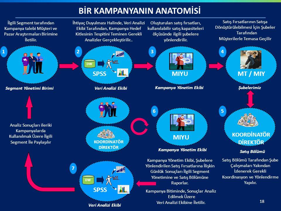 18 Kampanya Yönetim Ekibi BİR KAMPANYANIN ANATOMİSİ İhtiyaç Duyulması Halinde, Veri Analizi Ekibi Tarafından, Kampanya Hedef Kitlesinin Tespitini Temi