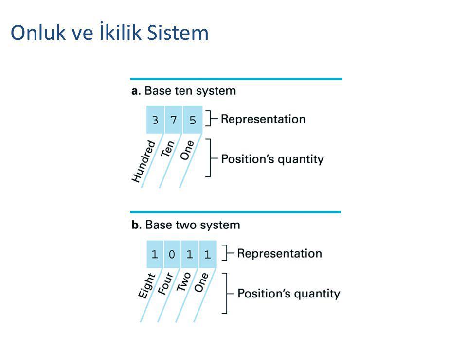 Onluk ve İkilik Sistem
