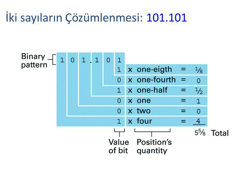 İki sayıların Çözümlenmesi: 101.101