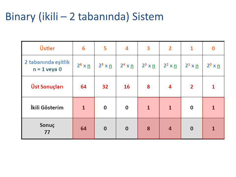 Üstler6543210 2 tabanında eşitlik n = 1 veya 0 2 6 x n2 5 x n2 4 x n2 3 x n2 2 x n2 1 x n2 0 x n Üst Sonuçları6432168421 İkili Gösterim1001101 Sonuç 77 64008401 Binary (ikili – 2 tabanında) Sistem