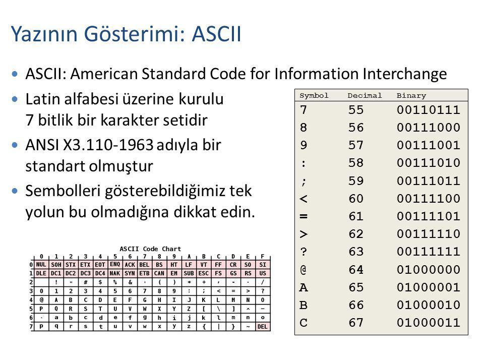ASCII: American Standard Code for Information Interchange Latin alfabesi üzerine kurulu 7 bitlik bir karakter setidir ANSI X3.110-1963 adıyla bir standart olmuştur Sembolleri gösterebildiğimiz tek yolun bu olmadığına dikkat edin.