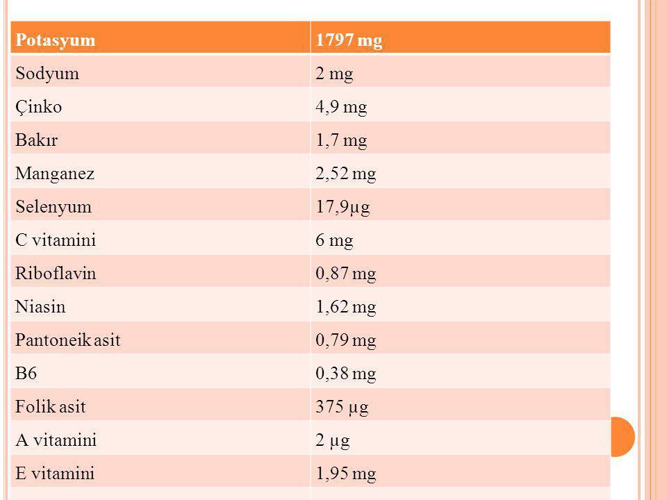Potasyum1797 mg Sodyum2 mg Çinko4,9 mg Bakır1,7 mg Manganez2,52 mg Selenyum17,9µg C vitamini6 mg Riboflavin0,87 mg Niasin1,62 mg Pantoneik asit0,79 mg