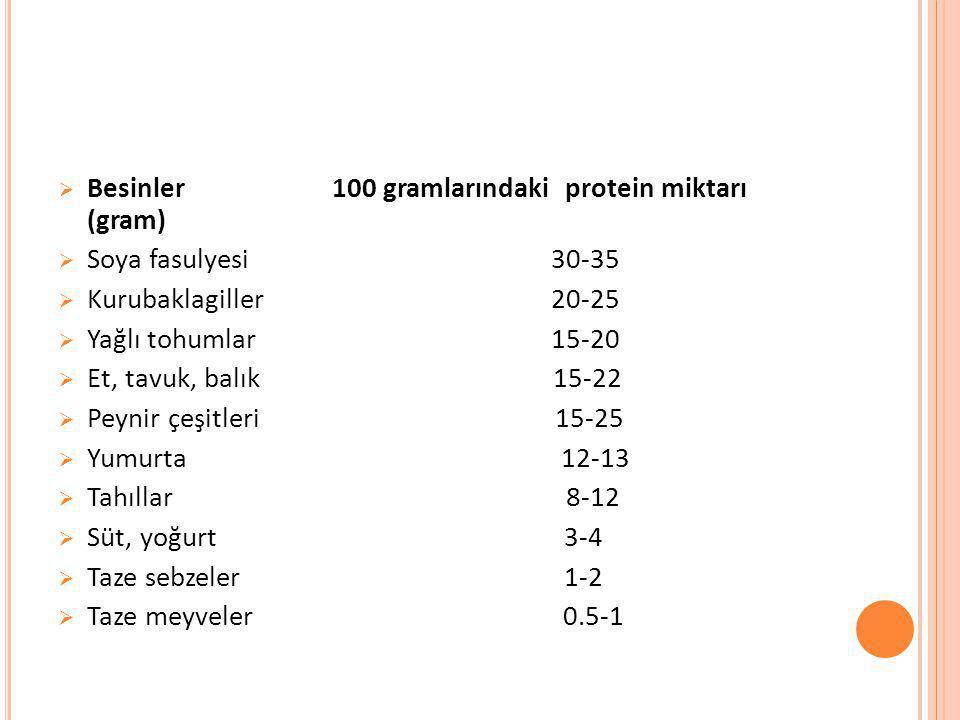  Besinler 100 gramlarındaki protein miktarı (gram)  Soya fasulyesi 30-35  Kurubaklagiller 20-25  Yağlı tohumlar 15-20  Et, tavuk, balık 15-22  P