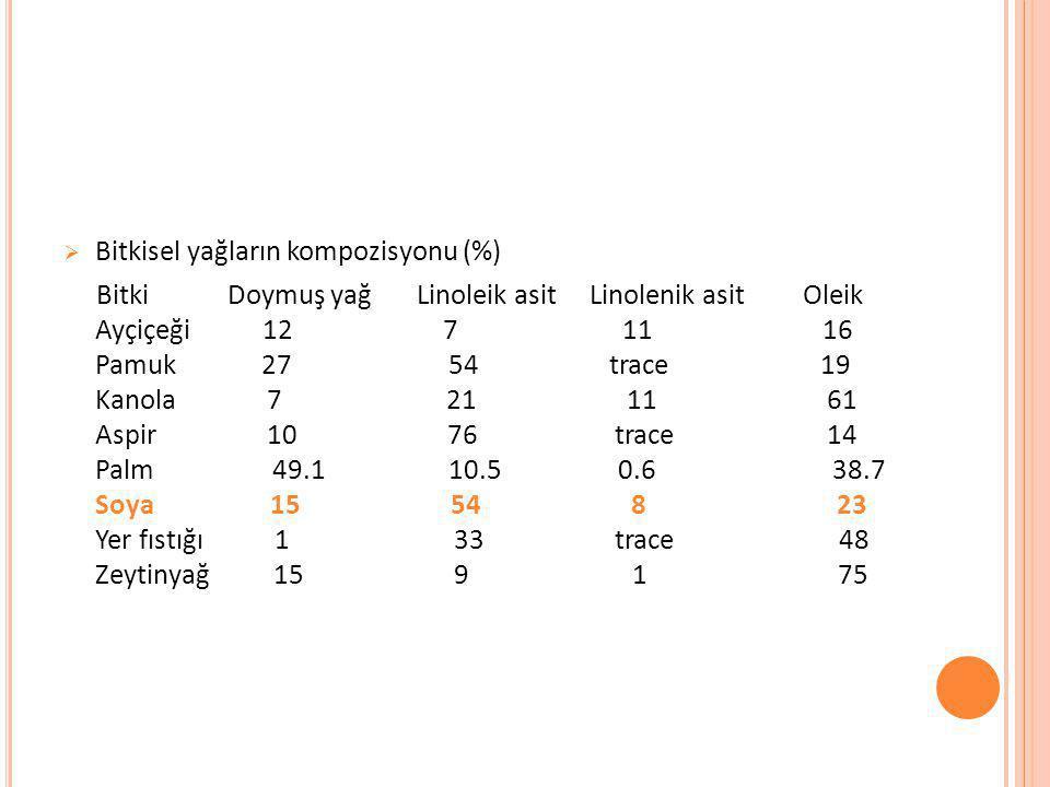  Bitkisel yağların kompozisyonu (%) Bitki Doymuş yağ Linoleik asit Linolenik asit Oleik Ayçiçeği 12 7 11 16 Pamuk 27 54 trace 19 Kanola 7 21 11 61 As