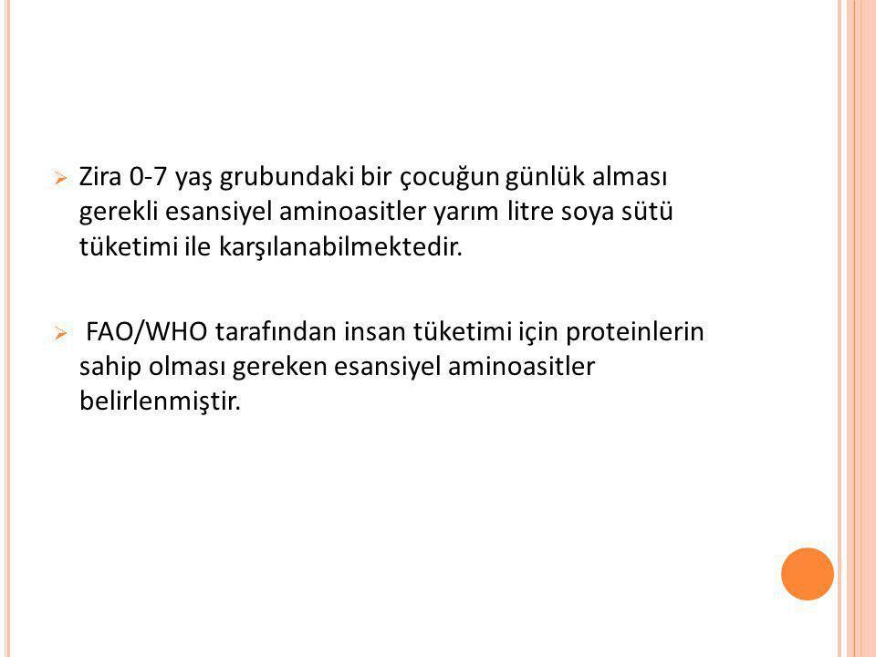  Zira 0-7 yaş grubundaki bir çocuğun günlük alması gerekli esansiyel aminoasitler yarım litre soya sütü tüketimi ile karşılanabilmektedir.  FAO/WHO