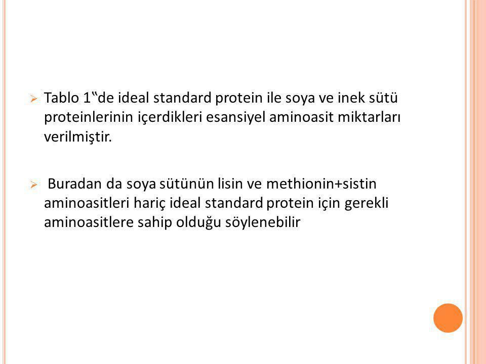 """ Tablo 1""""de ideal standard protein ile soya ve inek sütü proteinlerinin içerdikleri esansiyel aminoasit miktarları verilmiştir.  Buradan da soya süt"""