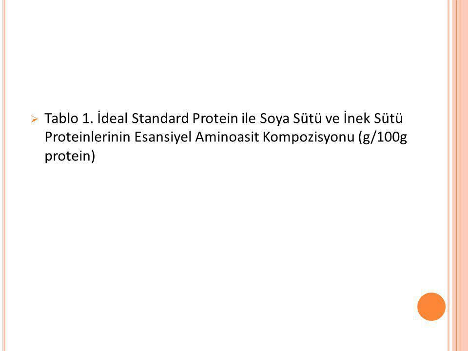  Tablo 1. İdeal Standard Protein ile Soya Sütü ve İnek Sütü Proteinlerinin Esansiyel Aminoasit Kompozisyonu (g/100g protein)