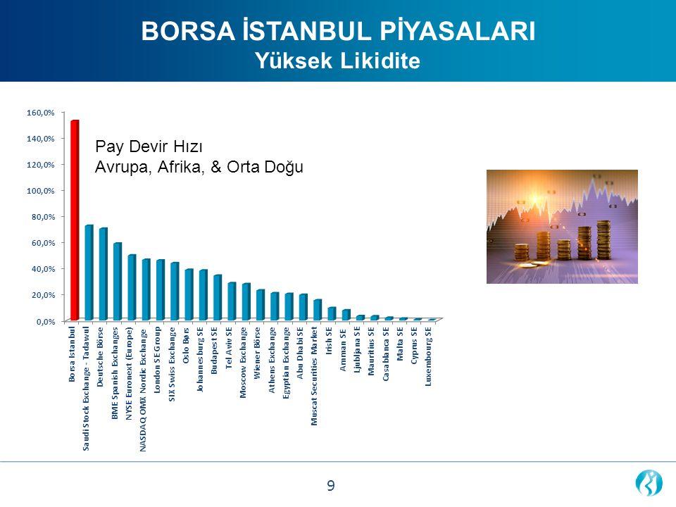 Share Turnover Velocity (%) Europe, Africa & Middle East August 2013 BORSA İSTANBUL PİYASALARI Yüksek Likidite 9