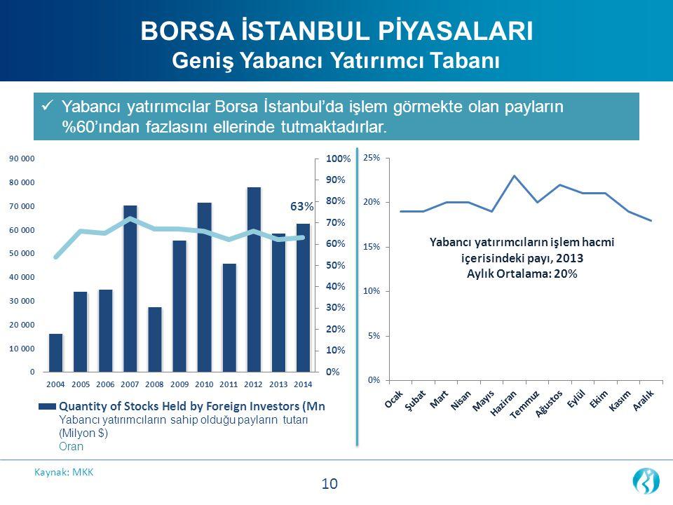 BORSA İSTANBUL PİYASALARI Geniş Yabancı Yatırımcı Tabanı Yabancı yatırımcılar Borsa İstanbul'da işlem görmekte olan payların %60'ından fazlasını eller