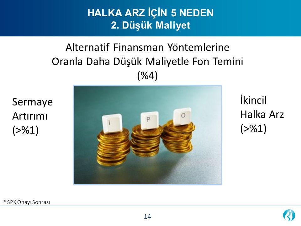 Alternatif Finansman Yöntemlerine Oranla Daha Düşük Maliyetle Fon Temini (%4) * SPK Onayı Sonrası HALKA ARZ İÇİN 5 NEDEN 2. Düşük Maliyet Sermaye Artı