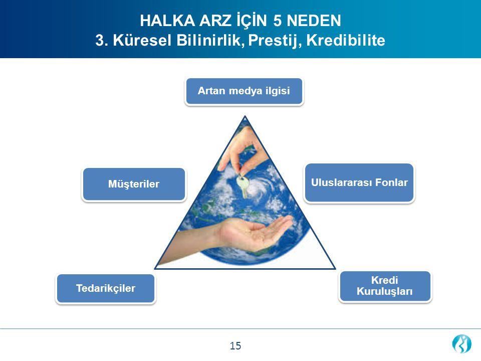 Artan medya ilgisi Tedarikçiler Uluslararası Fonlar Müşteriler Kredi Kuruluşları HALKA ARZ İÇİN 5 NEDEN 3. Küresel Bilinirlik, Prestij, Kredibilite 15