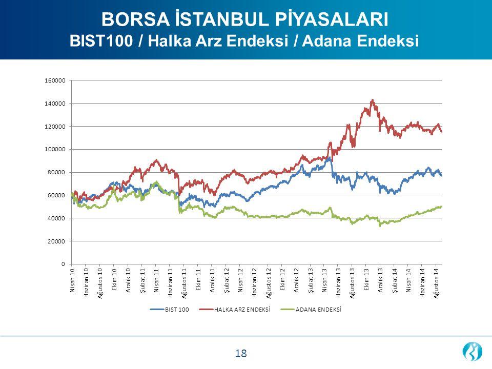 BORSA İSTANBUL PİYASALARI BIST100 / Halka Arz Endeksi / Adana Endeksi 18