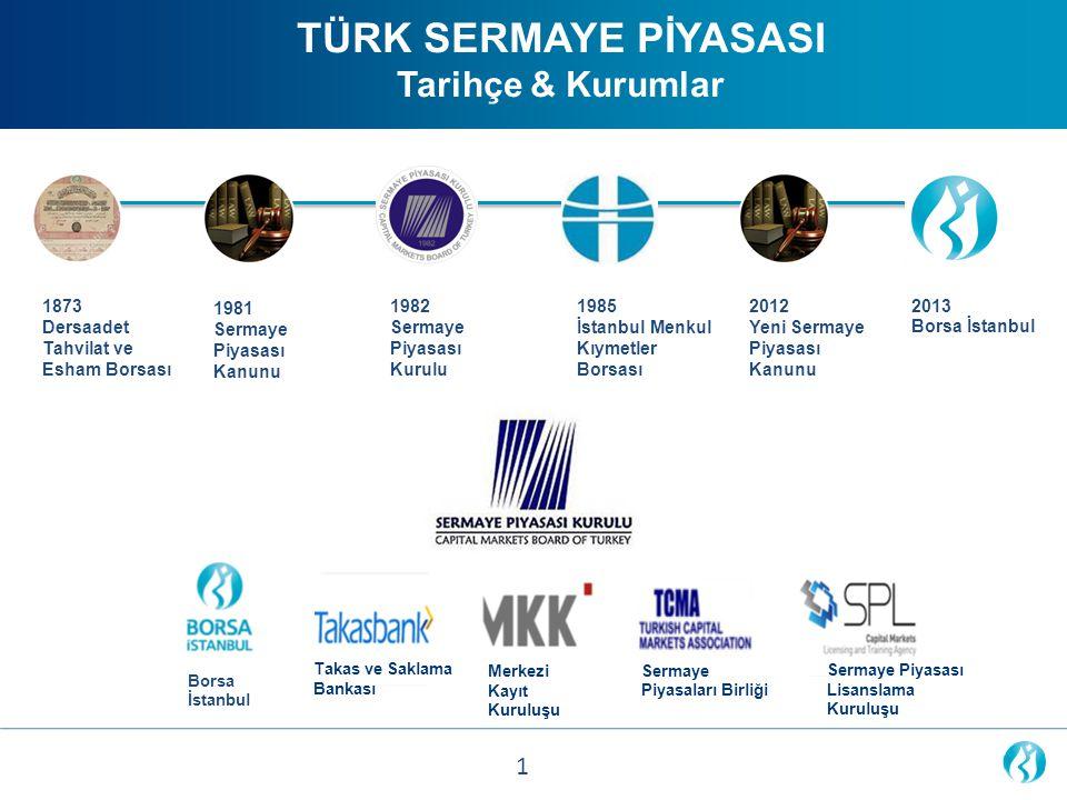 TÜRK SERMAYE PİYASASI Tarihçe & Kurumlar 2012 Yeni Sermaye Piyasası Kanunu 1873 Dersaadet Tahvilat ve Esham Borsası 1982 Sermaye Piyasası Kurulu 1985