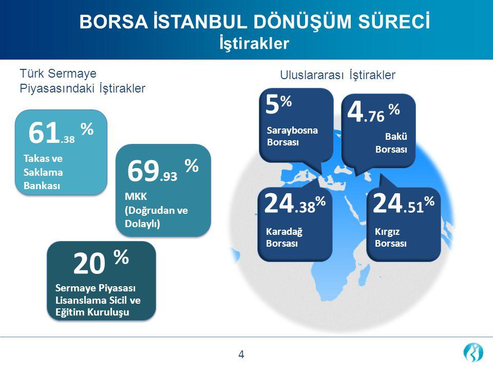 BORSA İSTANBUL DÖNÜŞÜM SÜRECİ İştirakler Saraybosna Borsası 5%5% Karadağ Borsası 24.38 % Bakü Borsası 4.76 % Kırgız Borsası 24.51 % Uluslararası İştir