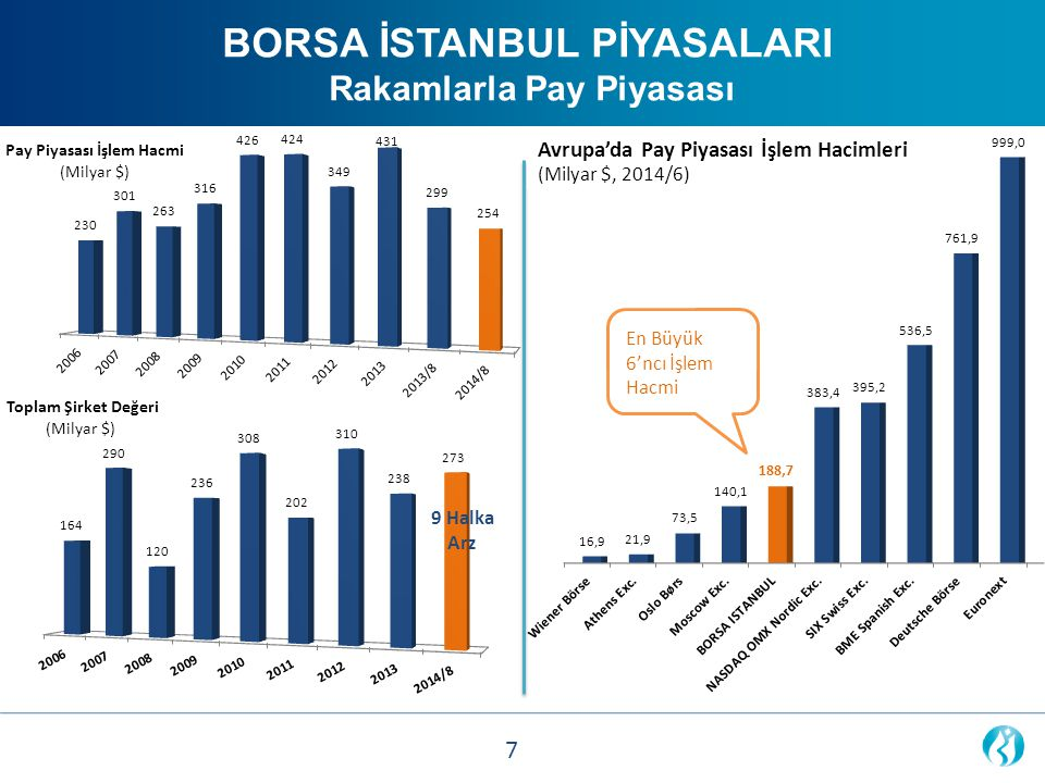 BORSA İSTANBUL PİYASALARI Rakamlarla Pay Piyasası Equity Market Traded Value in Europe (Bn USD, H 1 2014) 6 th highest traded value 9 Halka Arz Avrupa