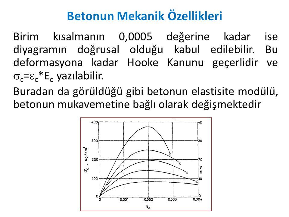 Birim kısalmanın 0,0005 değerine kadar ise diyagramın doğrusal olduğu kabul edilebilir. Bu deformasyona kadar Hooke Kanunu geçerlidir ve  c =  c *E