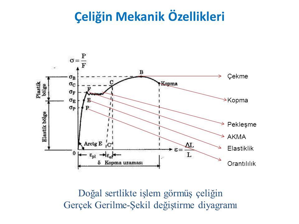 Doğal sertlikte işlem görmüş çeliğin Gerçek Gerilme-Şekil değiştirme diyagramı Orantılılık Elastiklik AKMA Pekleşme Kopma Çekme Çeliğin Mekanik Özellikleri