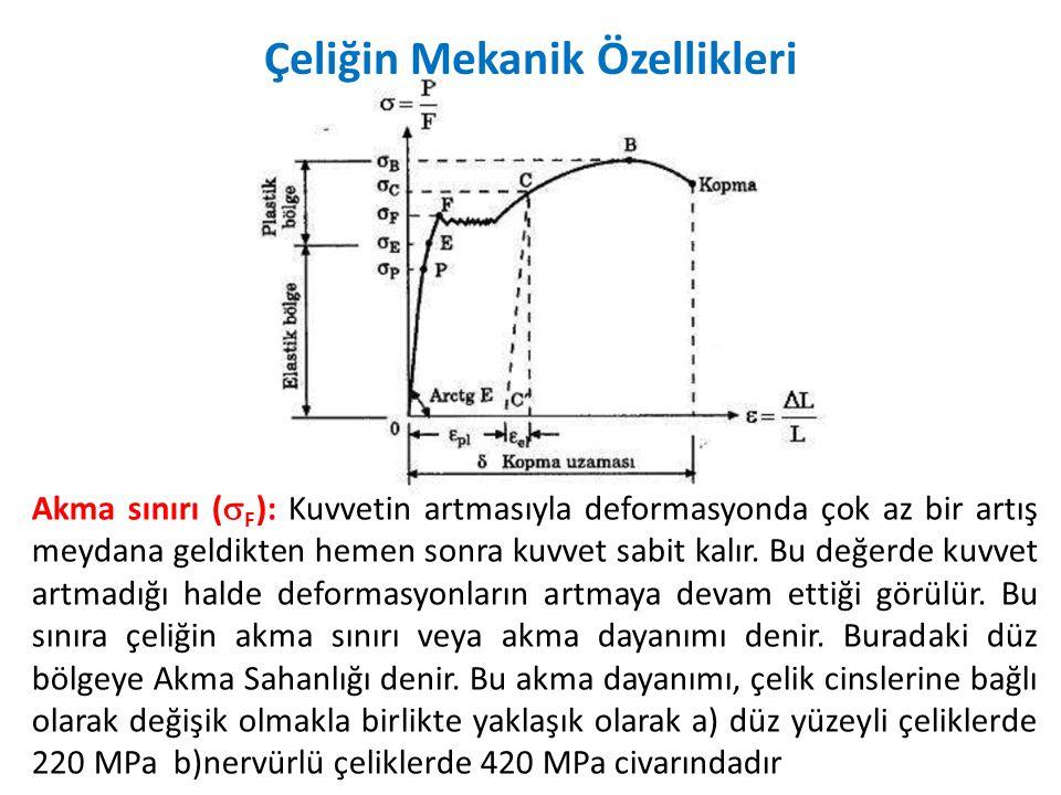 Akma sınırı (  F ): Kuvvetin artmasıyla deformasyonda çok az bir artış meydana geldikten hemen sonra kuvvet sabit kalır. Bu değerde kuvvet artmadığı