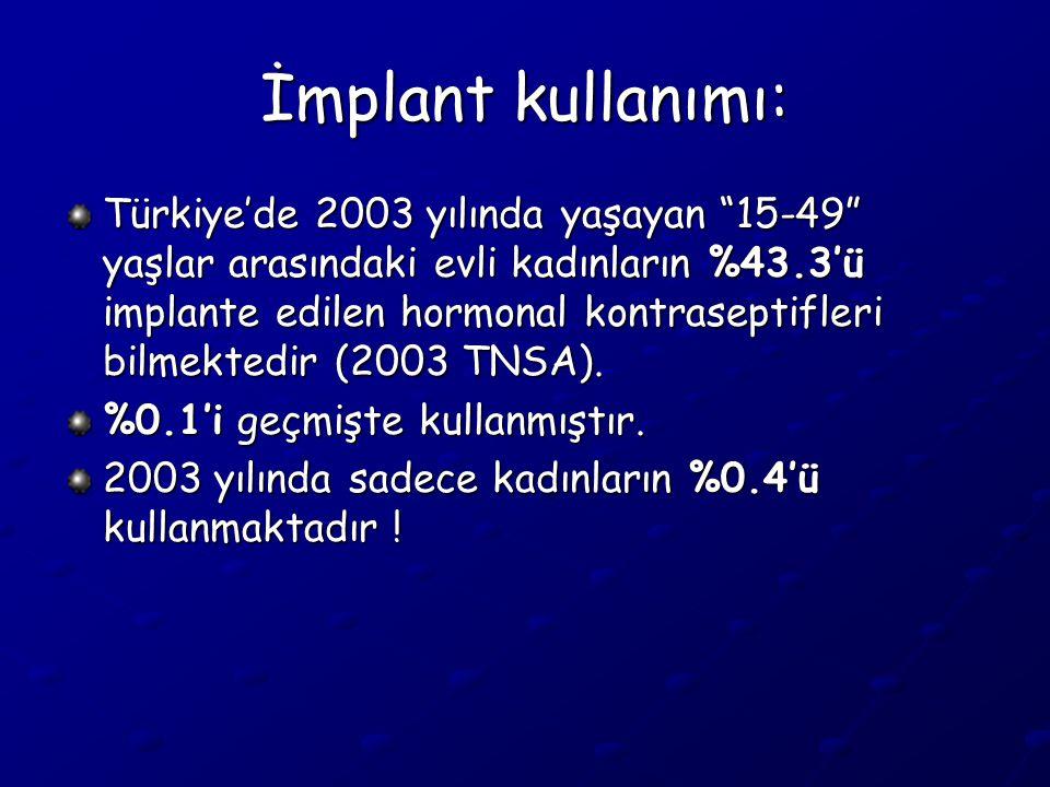 İmplant kullanımı: Türkiye'de 2003 yılında yaşayan 15-49 yaşlar arasındaki evli kadınların %43.3'ü implante edilen hormonal kontraseptifleri bilmektedir (2003 TNSA).
