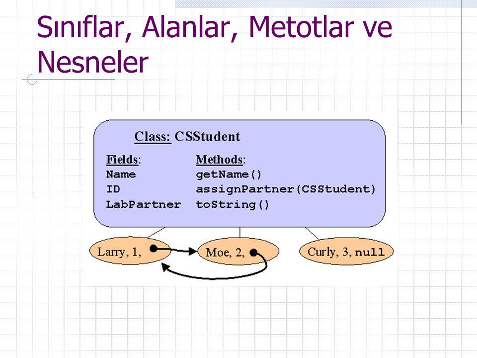 Sınıflar, Alanlar, Metotlar ve Nesneler