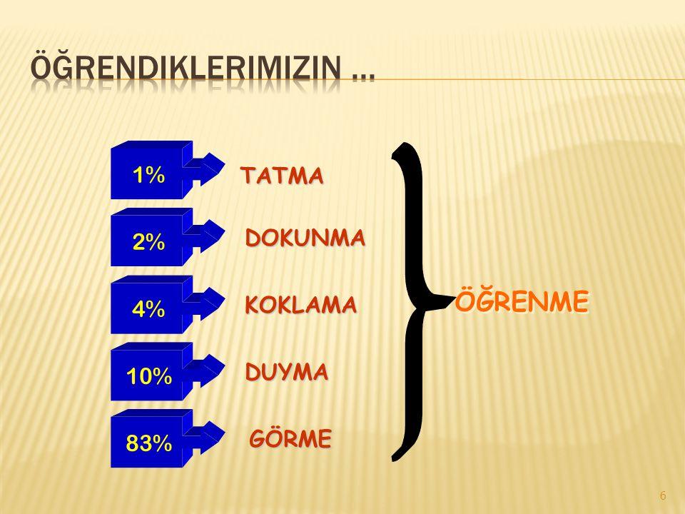6 1%2% 4% 10%83% TATMA DOKUNMA KOKLAMA DUYMA GÖRME ÖĞRENME