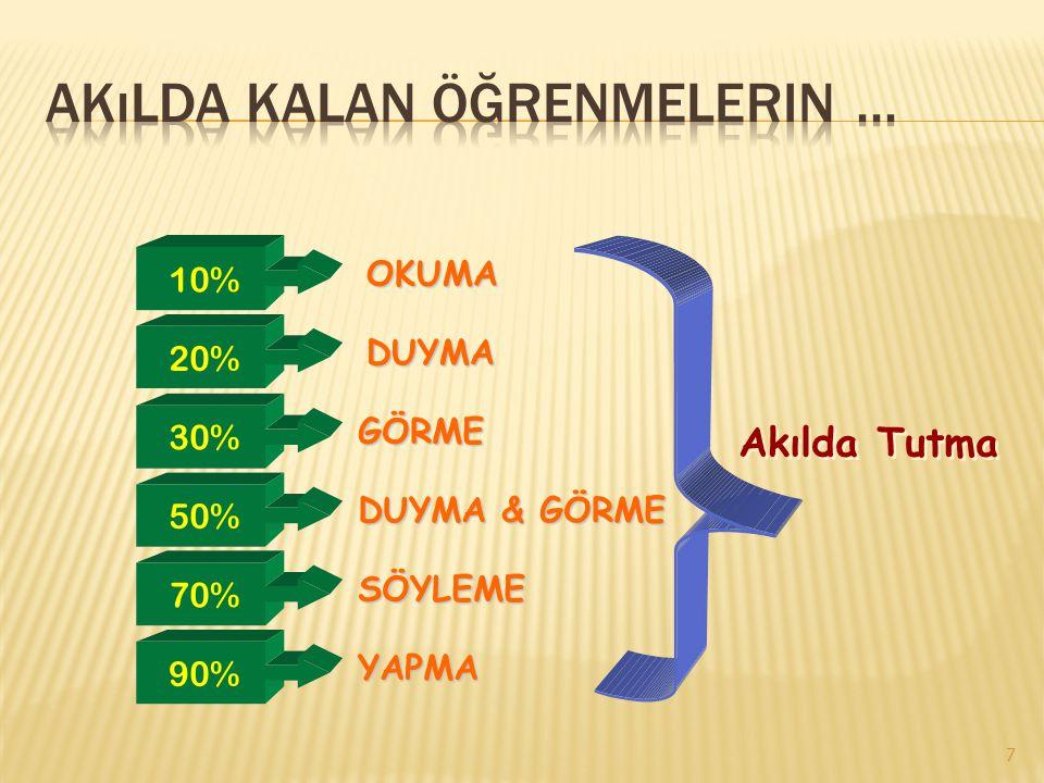 7 10% 20% 30% 50% 70% 90% OKUMA DUYMA GÖRME DUYMA & GÖRME SÖYLEME YAPMA Akılda Tutma