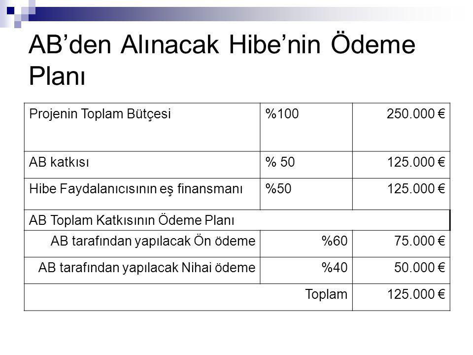 AB'den Alınacak Hibe'nin Ödeme Planı Projenin Toplam Bütçesi%100250.000 € AB katkısı% 50125.000 € Hibe Faydalanıcısının eş finansmanı%50125.000 € AB T