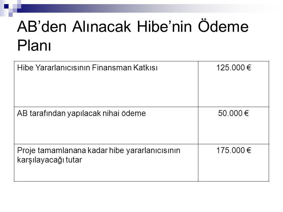 AB'den Alınacak Hibe'nin Ödeme Planı Hibe Yararlanıcısının Finansman Katkısı125.000 € AB tarafından yapılacak nihai ödeme50.000 € Proje tamamlanana ka
