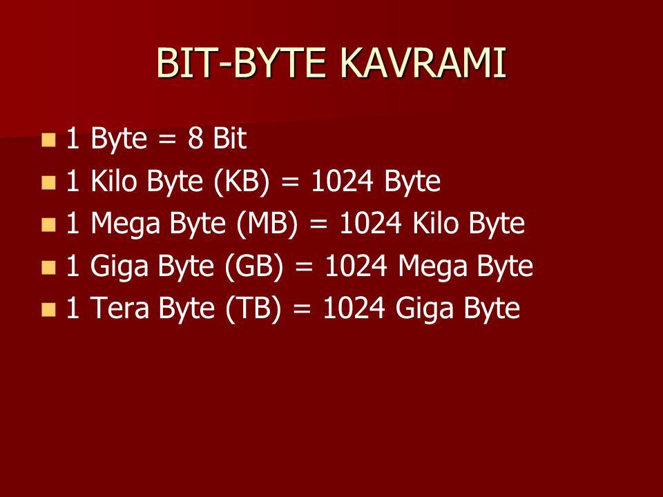 BIT-BYTE KAVRAMI 1 Byte = 8 Bit 1 Kilo Byte (KB) = 1024 Byte 1 Mega Byte (MB) = 1024 Kilo Byte 1 Giga Byte (GB) = 1024 Mega Byte 1 Tera Byte (TB) = 10