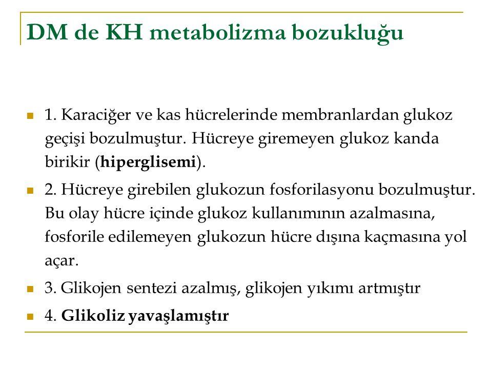 DM de KH metabolizma bozukluğu 1. Karaciğer ve kas hücrelerinde membranlardan glukoz geçişi bozulmuştur. Hücreye giremeyen glukoz kanda birikir ( hipe