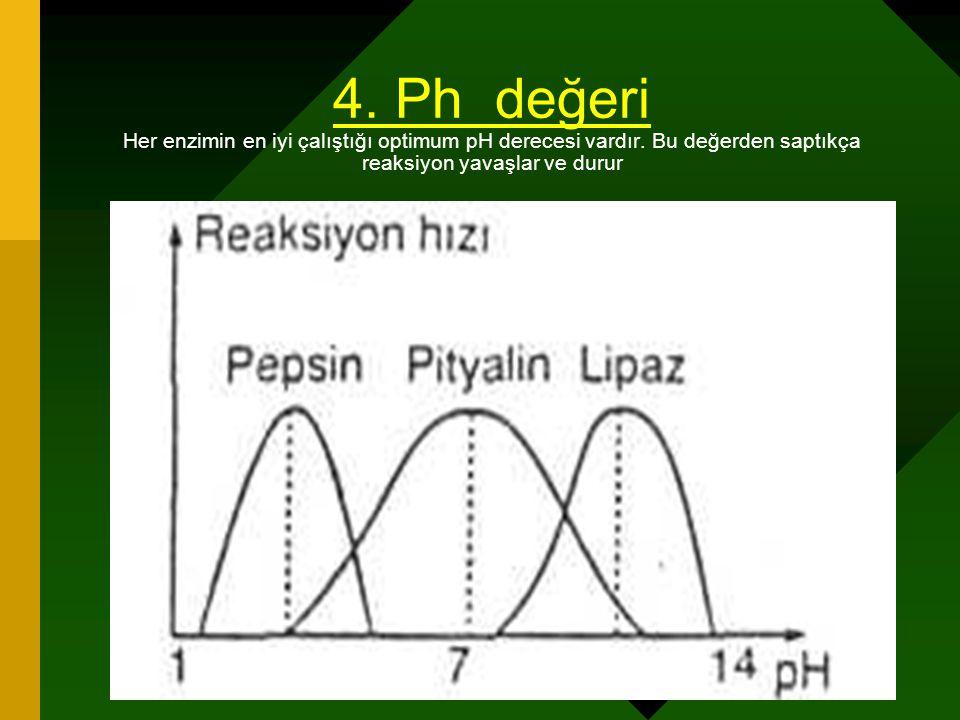 www.fendosyasi.com 4. Ph değeri Her enzimin en iyi çalıştığı optimum pH derecesi vardır. Bu değerden saptıkça reaksiyon yavaşlar ve durur