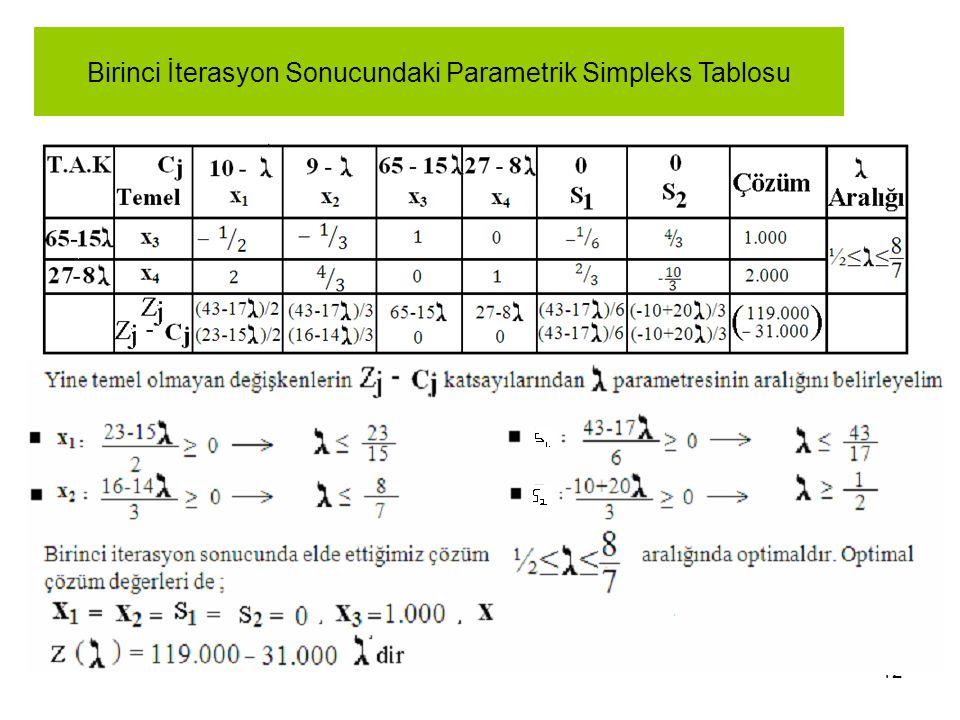 12 Birinci İterasyon Sonucundaki Parametrik Simpleks Tablosu