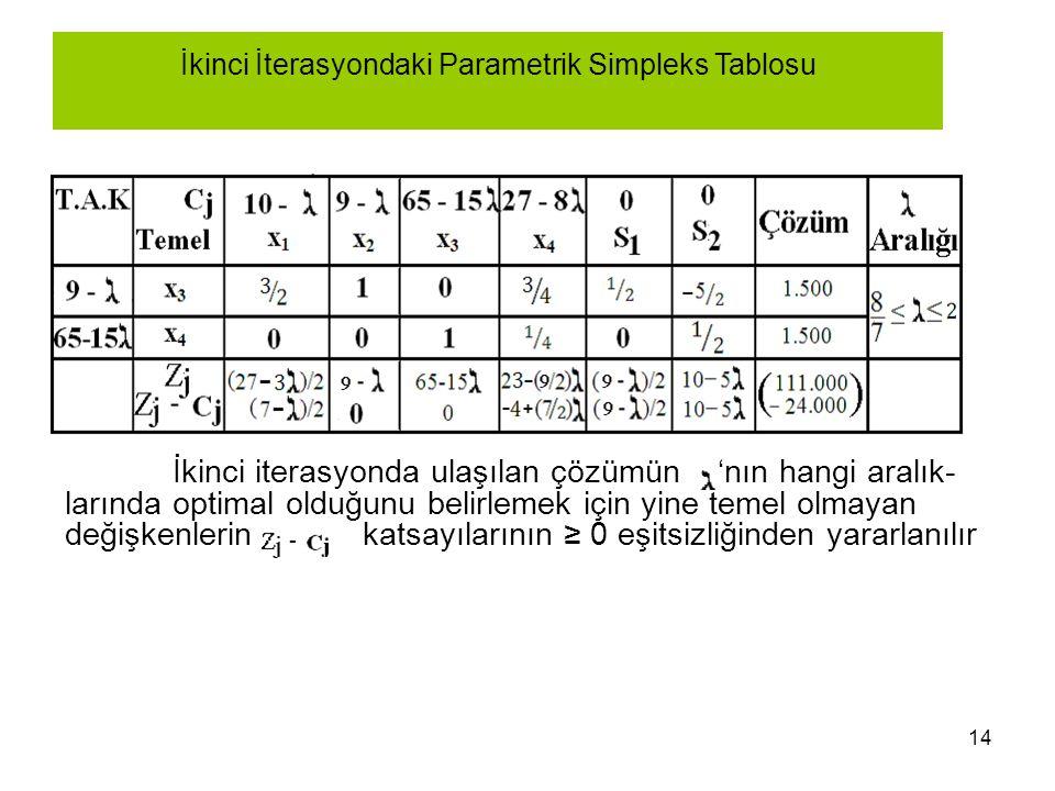 14 İkinci İterasyondaki Parametrik Simpleks Tablosu İkinci iterasyonda ulaşılan çözümün 'nın hangi aralık- larında optimal olduğunu belirlemek için yi