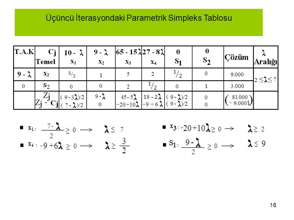 16 Üçüncü İterasyondaki Parametrik Simpleks Tablosu