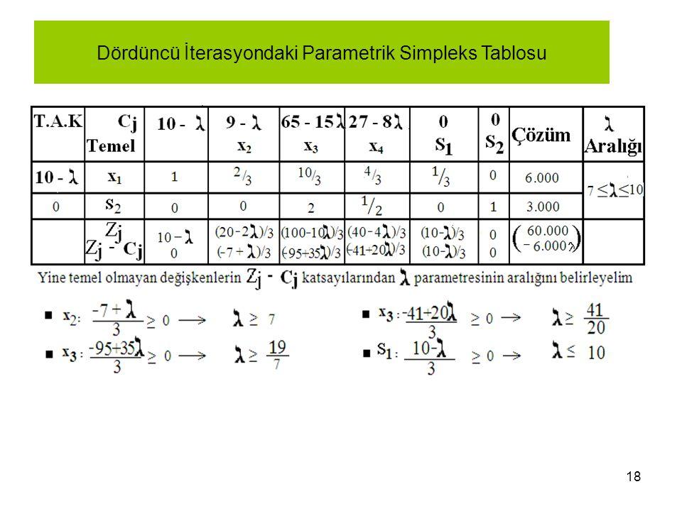 18 Dördüncü İterasyondaki Parametrik Simpleks Tablosu
