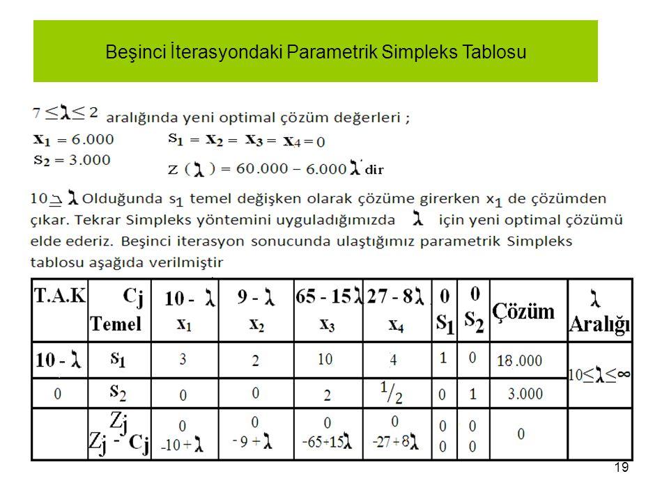 19 Beşinci İterasyondaki Parametrik Simpleks Tablosu